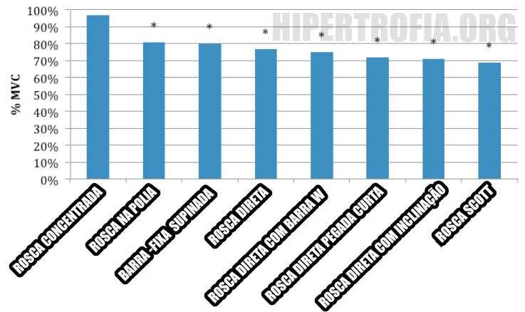 Gráfico de comparação de recrutamento muscular em exercícios para bíceps