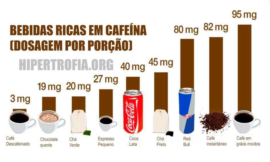 comparativo de bebidas ricas em cafeína